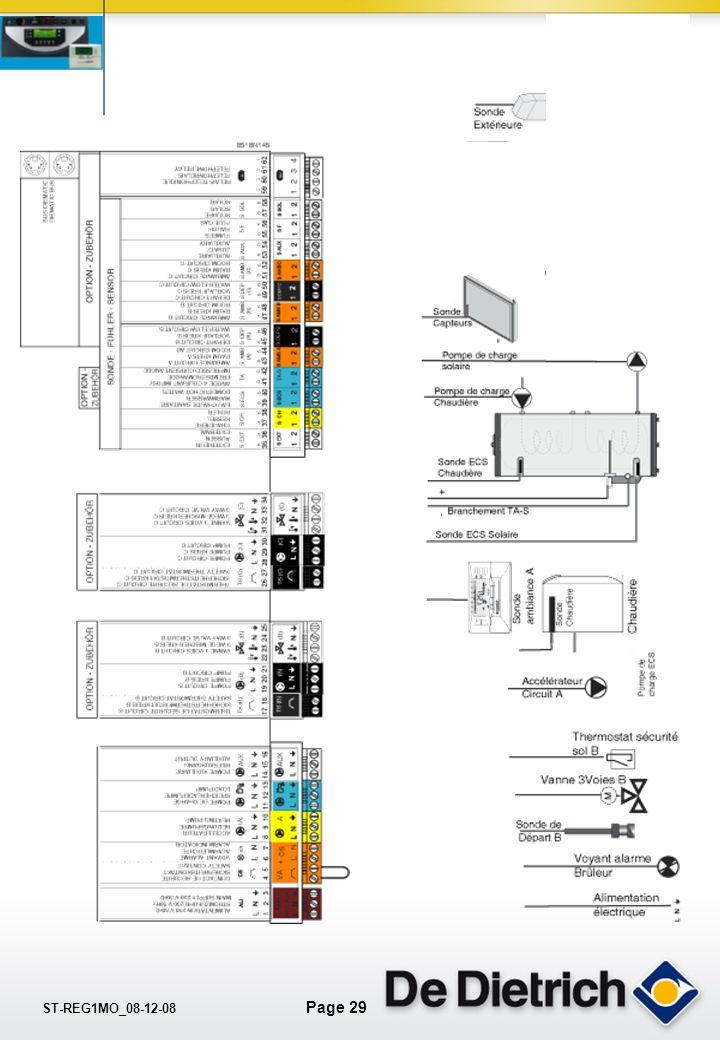 ST-REG1MO_08-12-08 Page 28 La pente de chauffe. Comment définir la pente ? T° départ T° extérieure Circuit B: V3V par radiateurs = 45°C / 20°C T° exté
