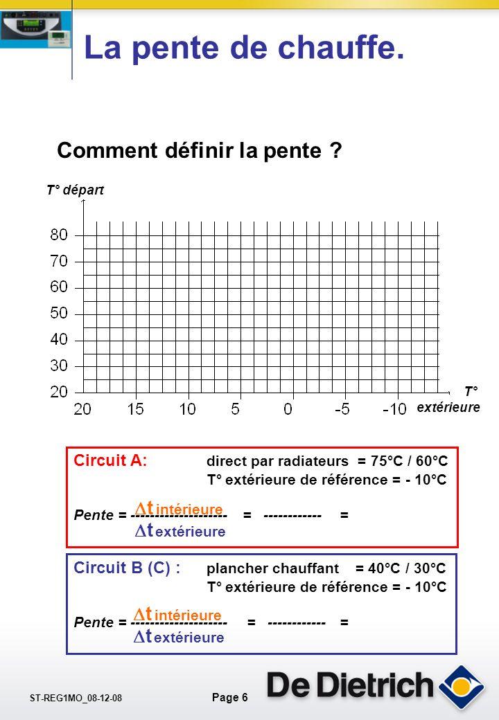 ST-REG1MO_08-12-08 Page 5 Les programmes P2, P3, et P4 peuvent-être différents pour chaque circuit. OUI Diematic 3 Programme..........................