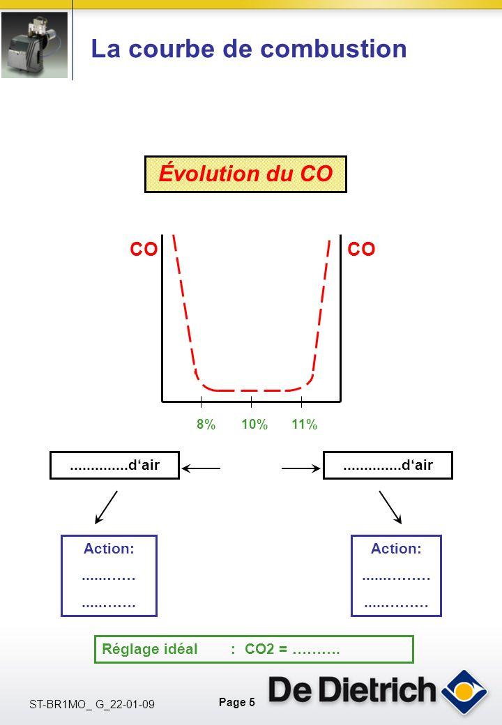Page 5 ST-BR1MO_ G_22-01-09 La courbe de combustion Évolution du CO..............dair Action:......…….....……. 8%10%11% CO Réglage idéal : CO2 = ………. A