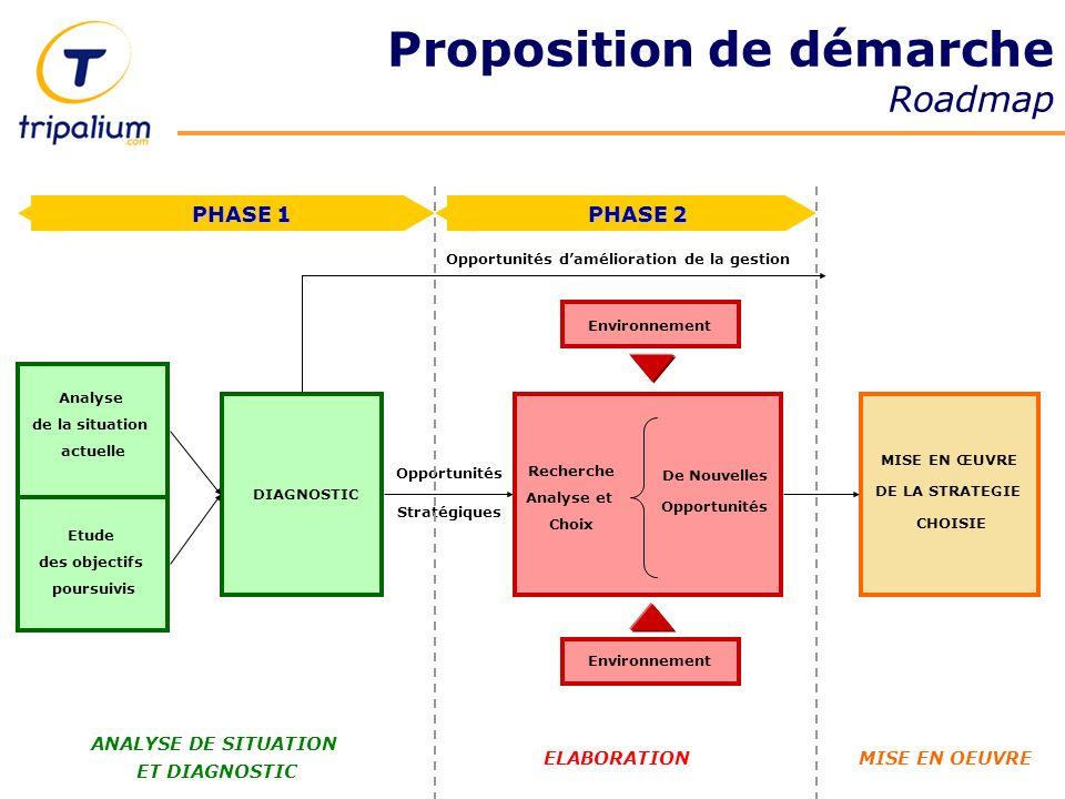 Proposition de démarche Roadmap Analyse de la situation actuelle Etude des objectifs poursuivis Environnement Opportunités Stratégiques DIAGNOSTIC Env