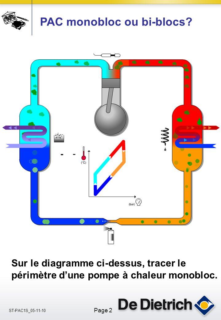 ST-PAC1S_05-11-10 Page 2 PAC monobloc ou bi-blocs.