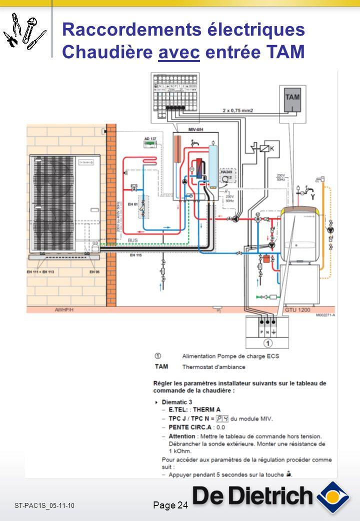 ST-PAC1S_05-11-10 Page 24 Raccordements électriques Chaudière avec entrée TAM