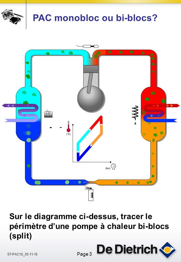 ST-PAC1S_05-11-10 Page 3 Sur le diagramme ci-dessus, tracer le périmètre dune pompe à chaleur bi-blocs (split) PAC monobloc ou bi-blocs?