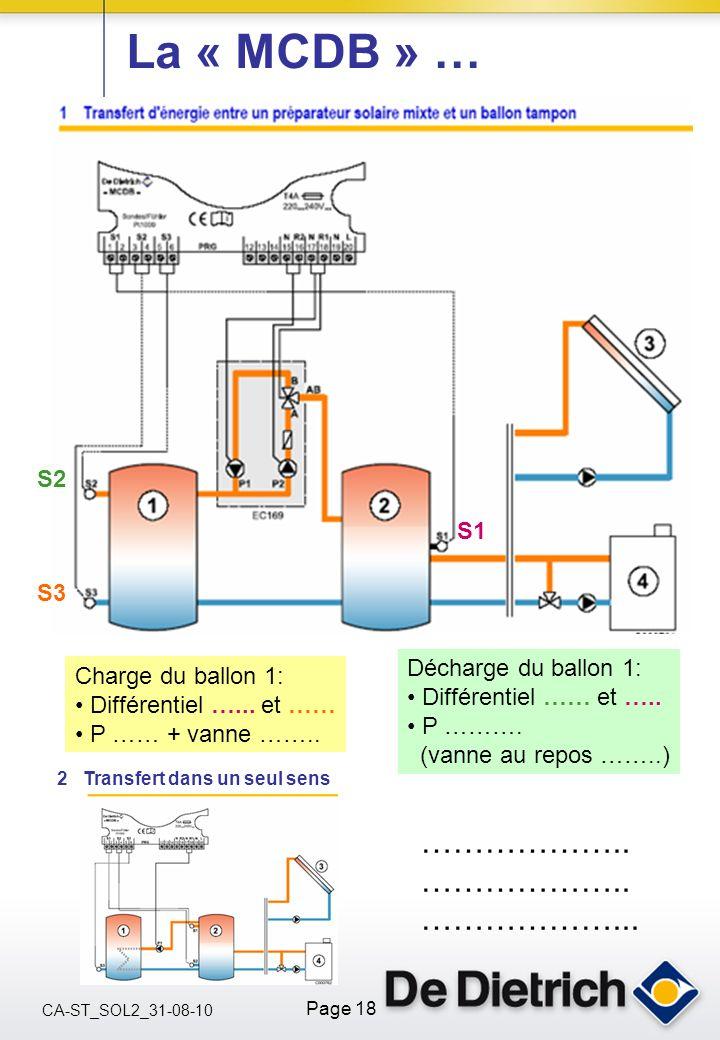 CA-ST_SOL2_31-08-10 Page 18 La « MCDB » … Charge du ballon 1: Différentiel …... et …… P …… + vanne …….. Décharge du ballon 1: Différentiel …… et ….. P