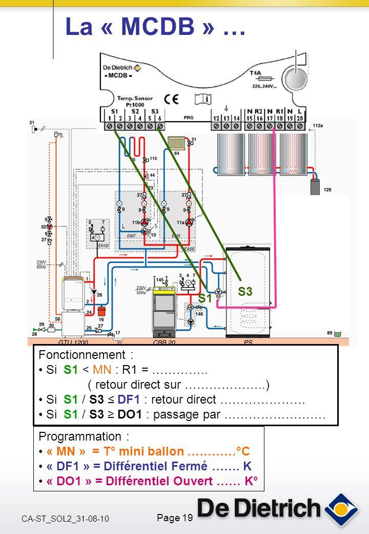 CA-ST_SOL2_31-08-10 Page 19 La « MCDB » … JPS 01/2005 S1 S3 Fonctionnement : Si S1 < MN : R1 = ………….. ( retour direct sur ………………..) Si S1 / S3 DF1 : r