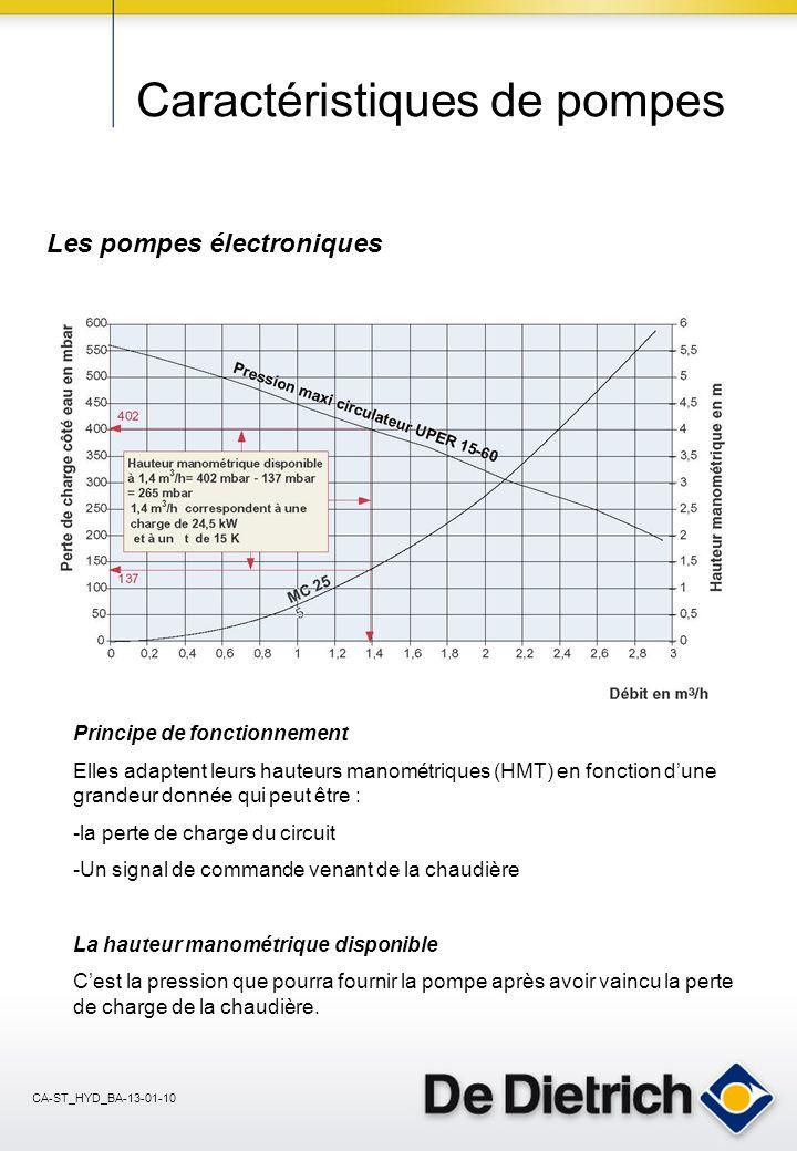 CA-ST_HYD_BA-13-01-10 Caractéristiques de pompes Les pompes électroniques Principe de fonctionnement Elles adaptent leurs hauteurs manométriques (HMT) en fonction dune grandeur donnée qui peut être : -la perte de charge du circuit -Un signal de commande venant de la chaudière La hauteur manométrique disponible Cest la pression que pourra fournir la pompe après avoir vaincu la perte de charge de la chaudière.
