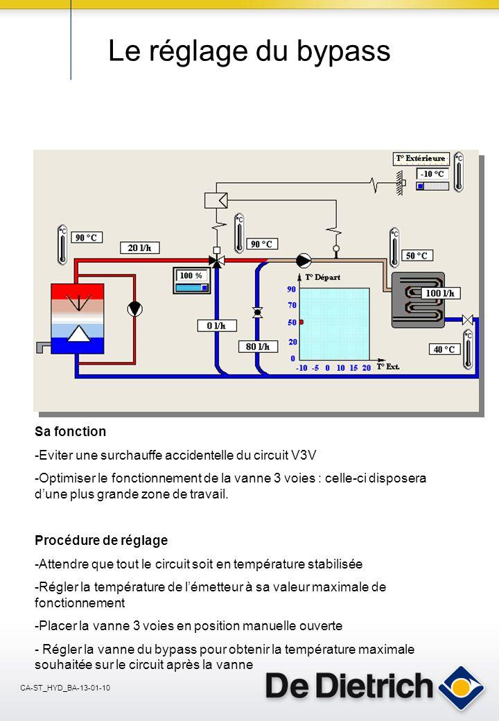 CA-ST_HYD_BA-13-01-10 Le réglage du bypass Sa fonction -Eviter une surchauffe accidentelle du circuit V3V -Optimiser le fonctionnement de la vanne 3 voies : celle-ci disposera dune plus grande zone de travail.