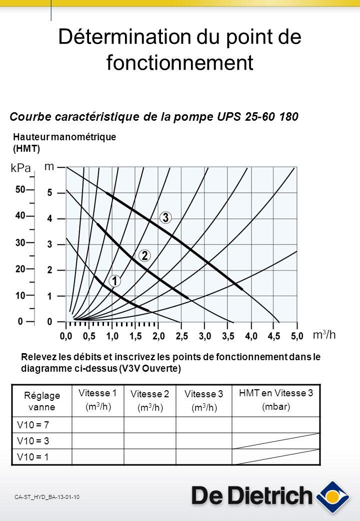 CA-ST_HYD_BA-13-01-10 Détermination du point de fonctionnement Courbe caractéristique de la pompe UPS 25-60 180 Réglage vanne Vitesse 1 (m 3 /h) Vitesse 2 (m 3 /h) Vitesse 3 (m 3 /h) HMT en Vitesse 3 (mbar) V10 = 7 V10 = 3 V10 = 1 Hauteur manométrique (HMT) Relevez les débits et inscrivez les points de fonctionnement dans le diagramme ci-dessus (V3V Ouverte)