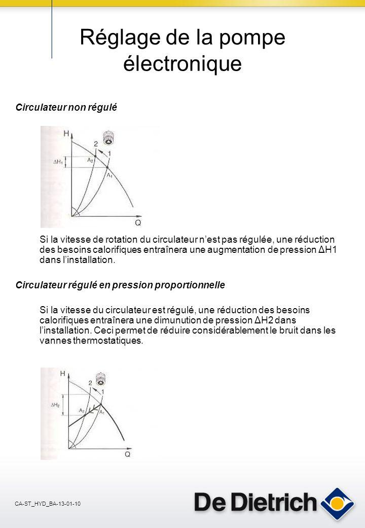 CA-ST_HYD_BA-13-01-10 Réglage de la pompe électronique Circulateur non régulé Si la vitesse de rotation du circulateur nest pas régulée, une réduction des besoins calorifiques entraînera une augmentation de pression ΔH1 dans linstallation.
