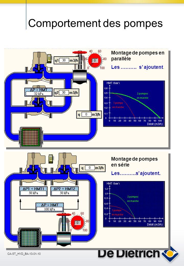 CA-ST_HYD_BA-13-01-10 Le point de fonctionnement Il se trouve à lintersection de la courbe de la pompe avec celle du circuit.