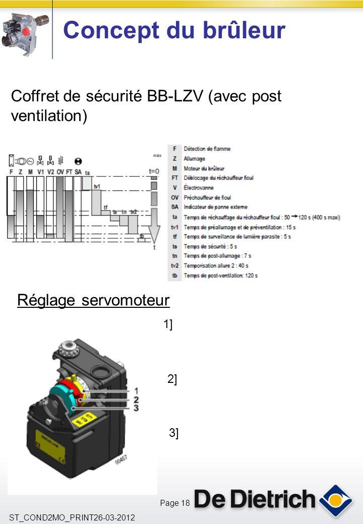 Page 18 ST_COND2MO_PRINT26-03-2012 Concept du brûleur Coffret de sécurité BB-LZV (avec post ventilation) Réglage servomoteur 1] 2] 3]