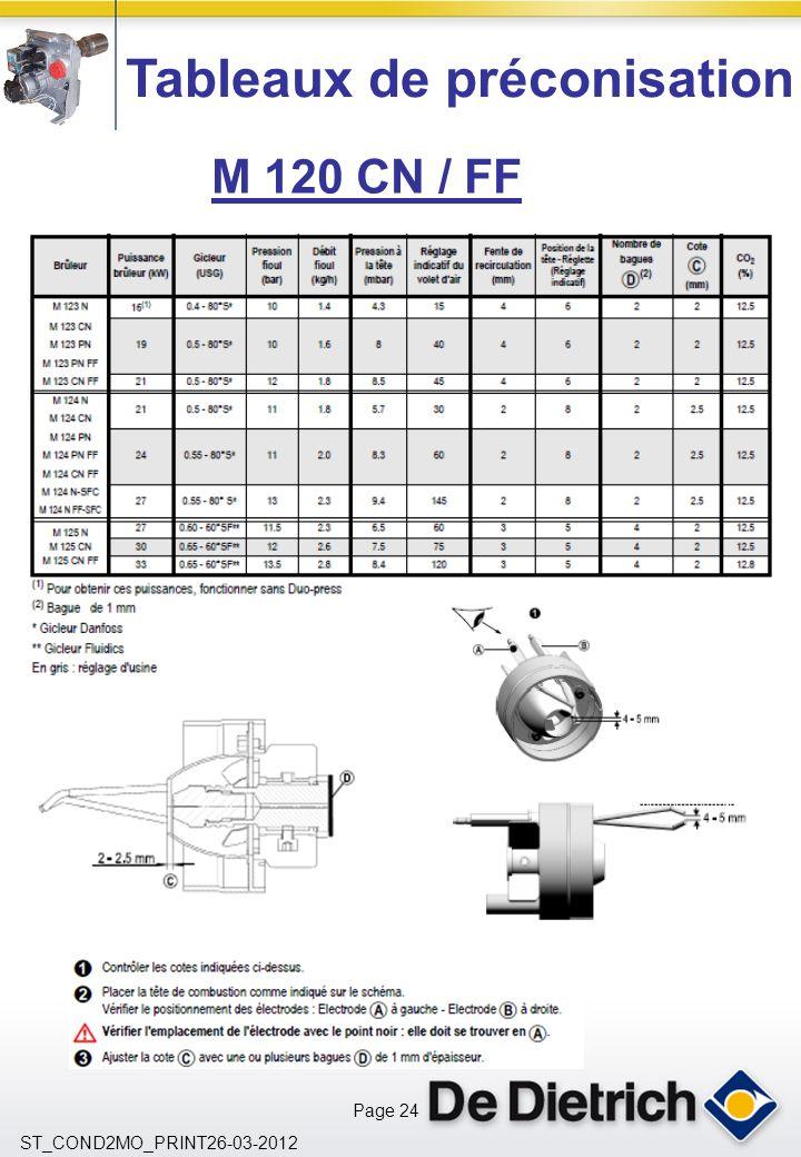 Page 24 ST_COND2MO_PRINT26-03-2012 Tableaux de préconisation M 120 CN / FF