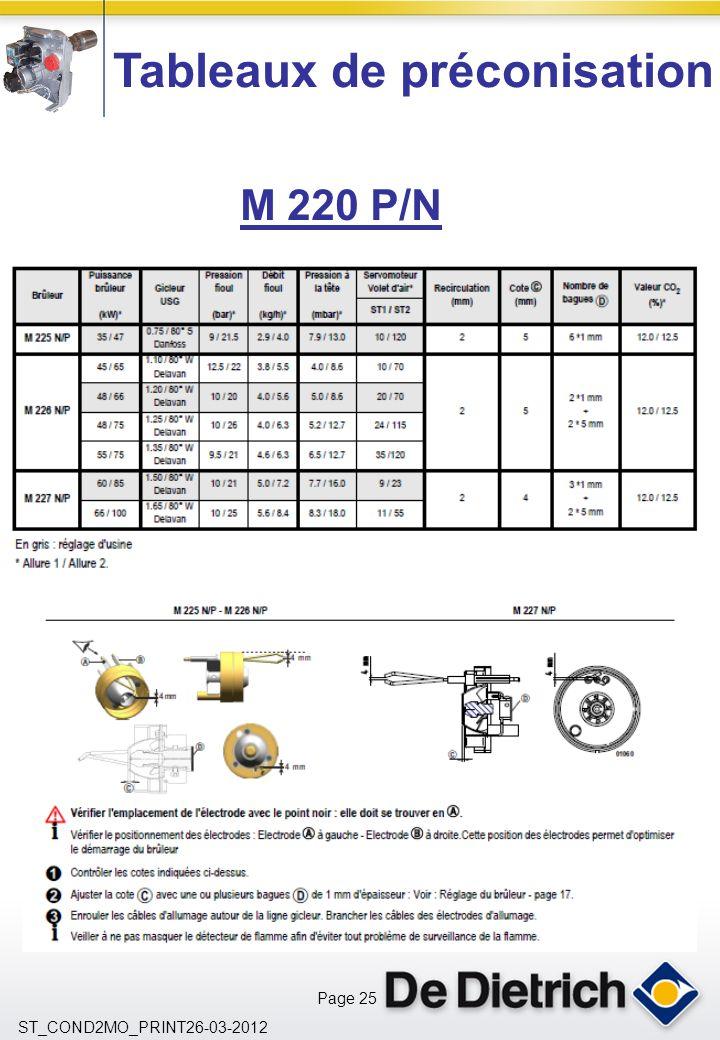 Page 25 ST_COND2MO_PRINT26-03-2012 Tableaux de préconisation M 220 P/N