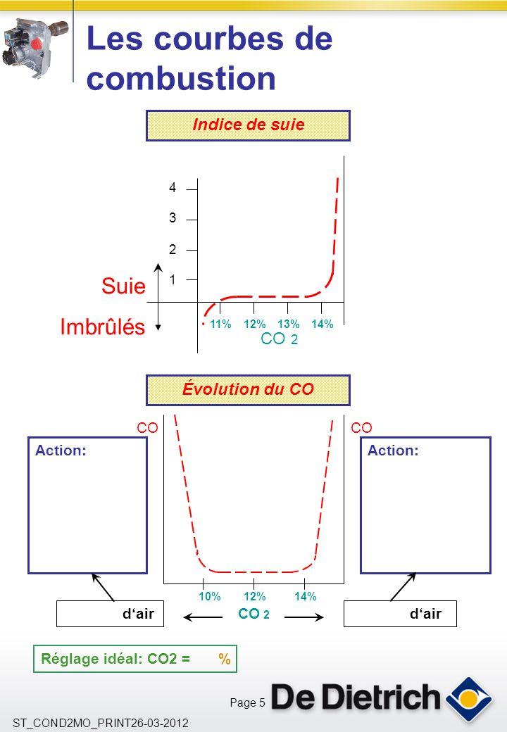 Page 5 ST_COND2MO_PRINT26-03-2012 Les courbes de combustion 4 3 2 1 11%12%13%14% Suie Imbrûlés CO 2 Indice de suie Évolution du CO CO 2 dair Action: 10%12%14% CO Réglage idéal: CO2 = %