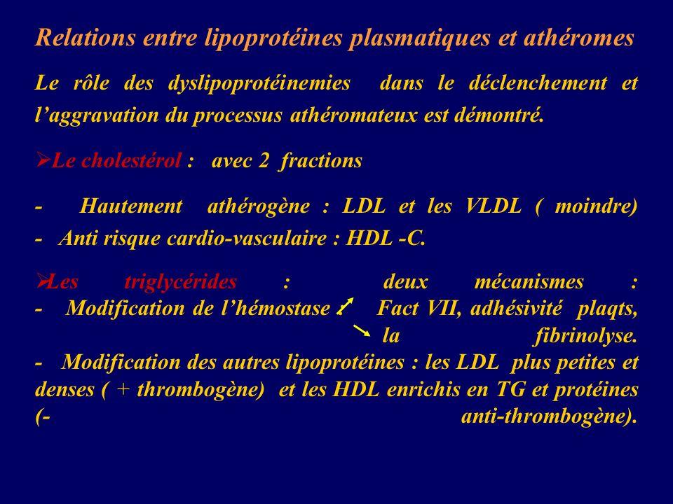 Relations entre lipoprotéines plasmatiques et athéromes Le rôle des dyslipoprotéinemies dans le déclenchement et laggravation du processus athéromateu