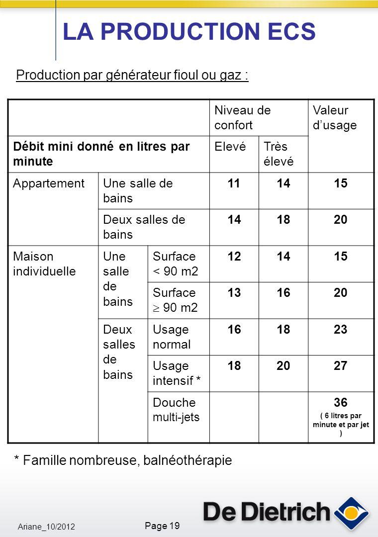 Ariane_10/2012 Page 19 Production par générateur fioul ou gaz : Niveau de confort Valeur dusage Débit mini donné en litres par minute ElevéTrès élevé