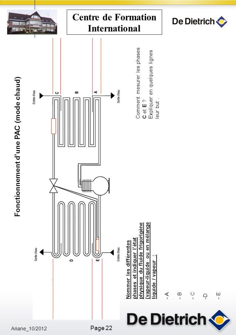 Ariane_10/2012 Page 22 Centre de Formation International Fonctionnement dune PAC (mode chaud) Nommer les différentes phases et indiquer létat physique