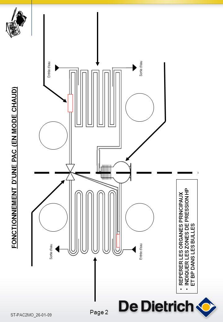 ST-PAC2MO_26-01-09 Page 2 FONCTIONNEMENT DUNE PAC (EN MODE CHAUD) REPERER LES ORGANES PRINCIPAUX INDIQUER LES ZONES DE PRESSION HP ET BP DANS LES BULL