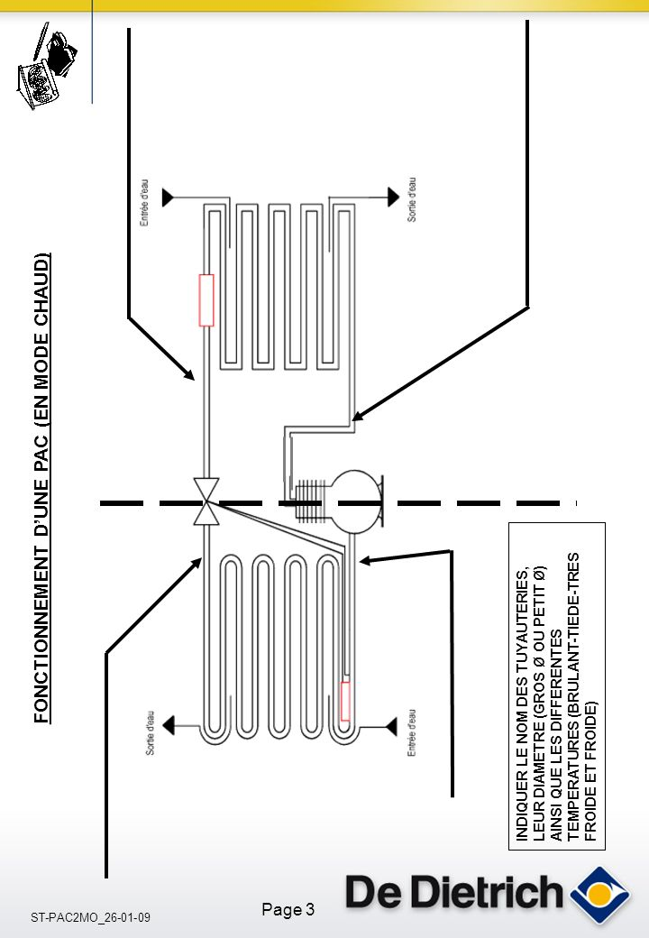 ST-PAC2MO_26-01-09 Page 3 INDIQUER LE NOM DES TUYAUTERIES, LEUR DIAMETRE (GROS Ø OU PETIT Ø) AINSI QUE LES DIFFERENTES TEMPERATURES (BRULANT-TIEDE-TRES FROIDE ET FROIDE) FONCTIONNEMENT DUNE PAC (EN MODE CHAUD)