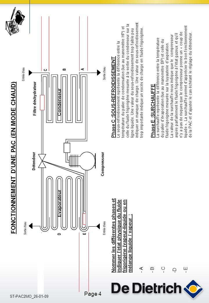 ST-PAC2MO_26-01-09 Page 4 Compresseur Détendeur Filtre déshydrateur Evaporateur Condenseur Phase E :SURCHAUFFE La surchauffe représente la différence