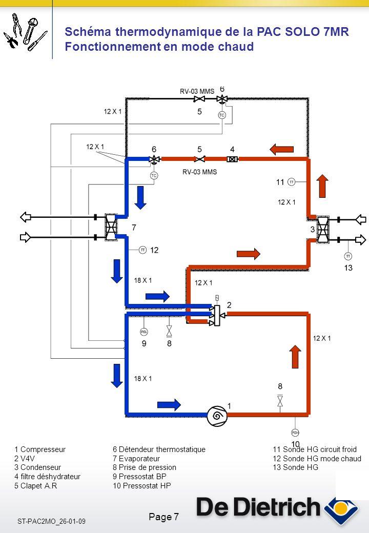 ST-PAC2MO_26-01-09 Page 7 Schéma thermodynamique de la PAC SOLO 7MR Fonctionnement en mode chaud 1 Compresseur6 Détendeur thermostatique 11 Sonde HG circuit froid 2 V4V7 Evaporateur 12 Sonde HG mode chaud 3 Condenseur8 Prise de pression 13 Sonde HG 4 filtre déshydrateur9 Pressostat BP 5 Clapet A.R10 Pressostat HP