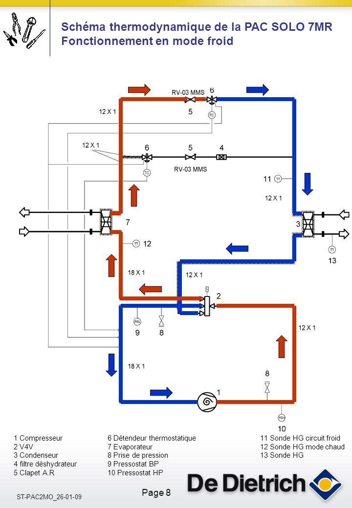 ST-PAC2MO_26-01-09 Page 8 1 Compresseur6 Détendeur thermostatique 11 Sonde HG circuit froid 2 V4V7 Evaporateur 12 Sonde HG mode chaud 3 Condenseur8 Prise de pression 13 Sonde HG 4 filtre déshydrateur9 Pressostat BP 5 Clapet A.R10 Pressostat HP Schéma thermodynamique de la PAC SOLO 7MR Fonctionnement en mode froid