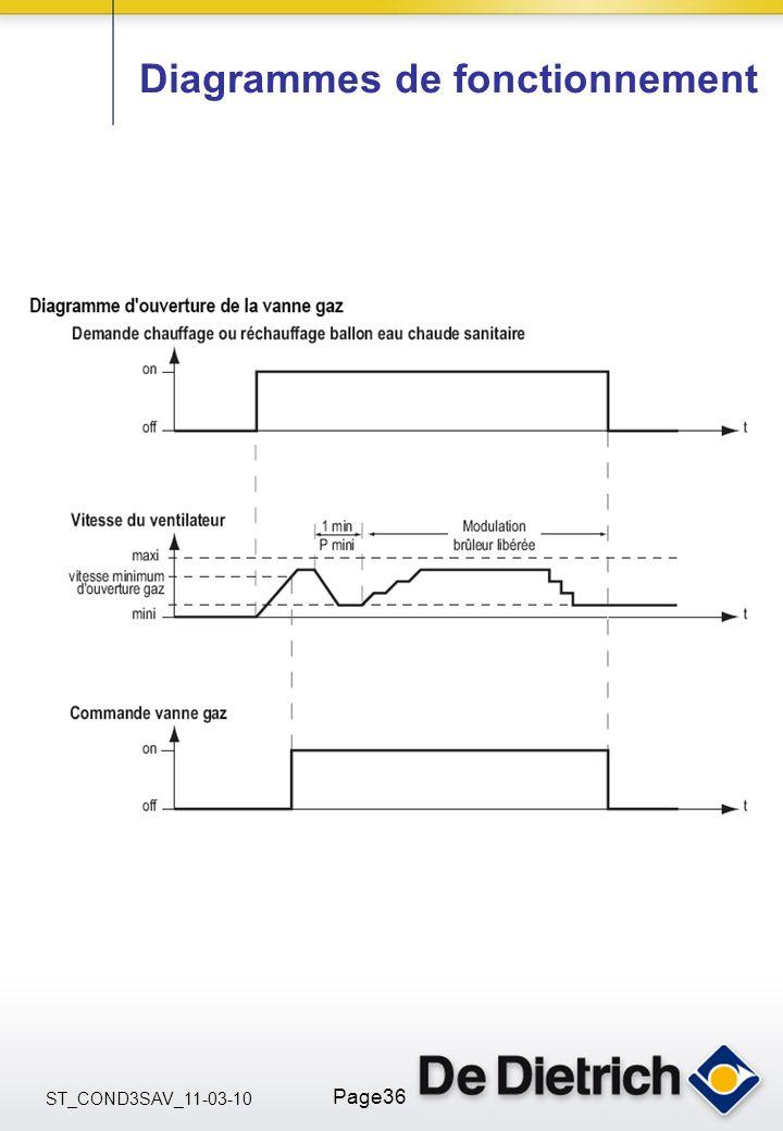 ST_COND3SAV_11-03-10 Page36 Diagrammes de fonctionnement