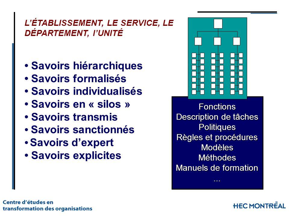 LÉTABLISSEMENT, LE SERVICE, LE DÉPARTEMENT, lUNITÉ Savoirs hiérarchiques Savoirs formalisés Savoirs individualisés Savoirs en « silos » Savoirs transm