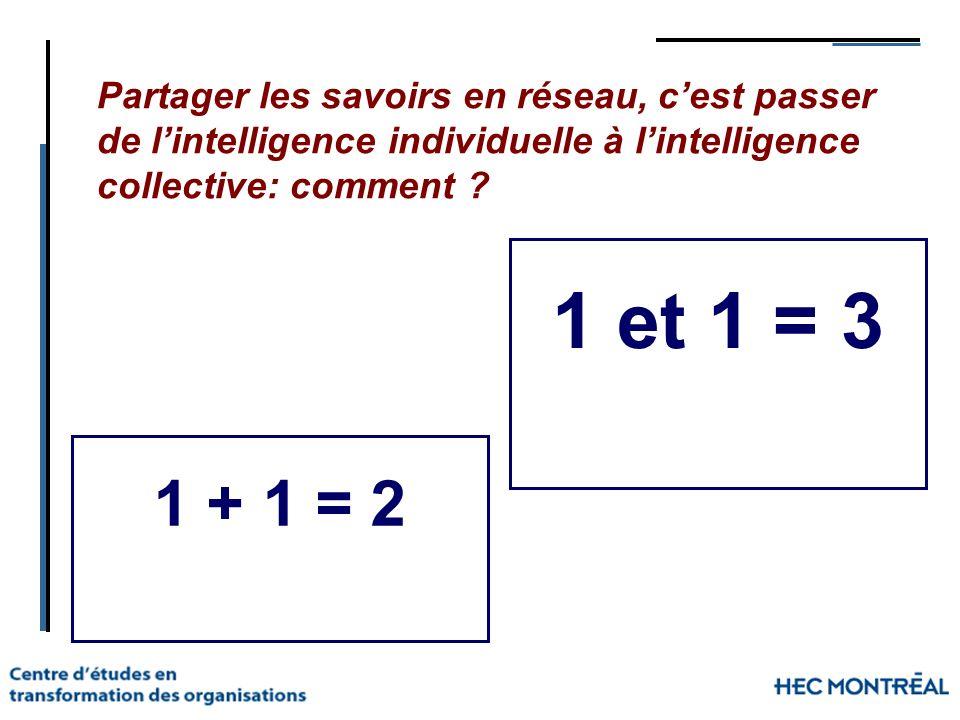 Partager les savoirs en réseau, cest passer de lintelligence individuelle à lintelligence collective: comment ? 1 + 1 = 2 1 et 1 = 3