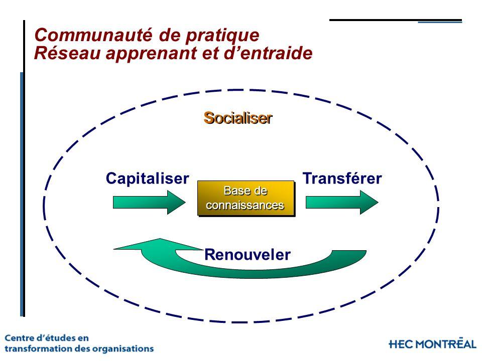 Communauté de pratique Réseau apprenant et dentraide Base de connaissances connaissances CapitaliserTransférer Renouveler Socialiser