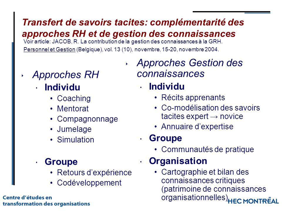 Transfert de savoirs tacites: complémentarité des approches RH et de gestion des connaissances Approches RH Individu Coaching Mentorat Compagnonnage J