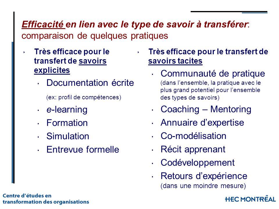 Efficacité en lien avec le type de savoir à transférer: comparaison de quelques pratiques Très efficace pour le transfert de savoirs explicites Docume