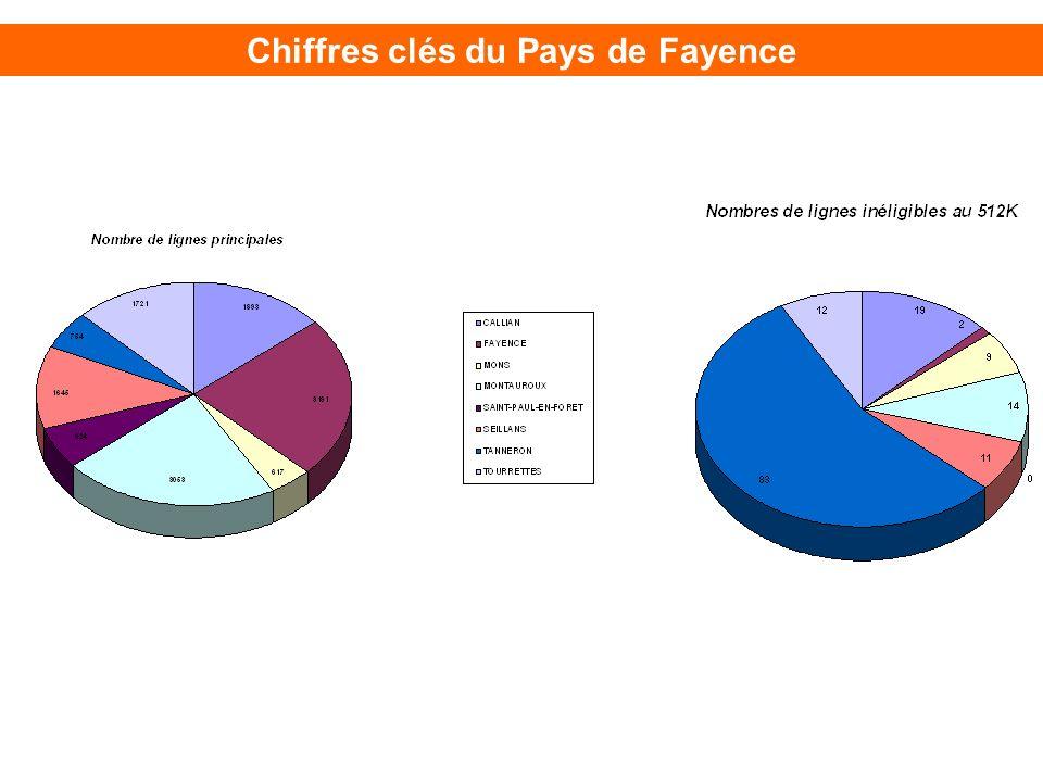 Chiffres clés du Pays de Fayence