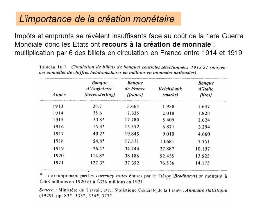 Impôts et emprunts se révèlent insuffisants face au coût de la 1ère Guerre Mondiale donc les États ont recours à la création de monnaie : multiplication par 6 des billets en circulation en France entre 1914 et 1919 Limportance de la création monétaire