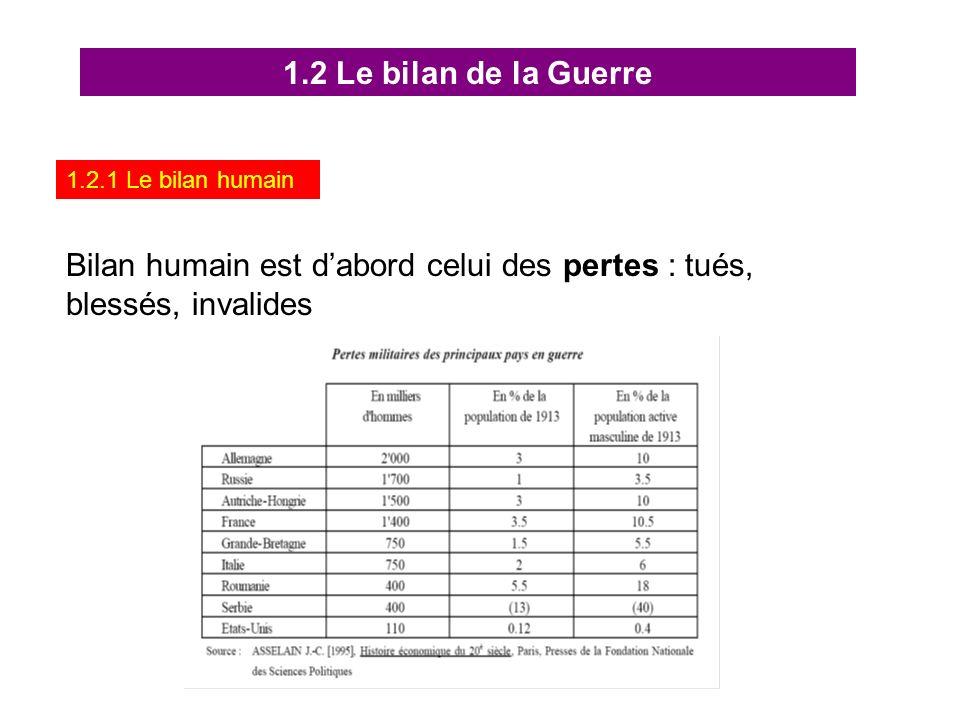 1.2.1 Le bilan humain 1.2 Le bilan de la Guerre Bilan humain est dabord celui des pertes : tués, blessés, invalides
