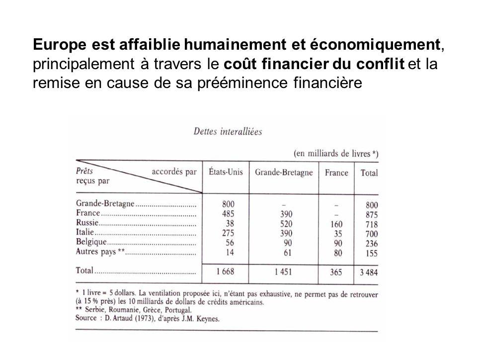 Europe est affaiblie humainement et économiquement, principalement à travers le coût financier du conflit et la remise en cause de sa prééminence financière