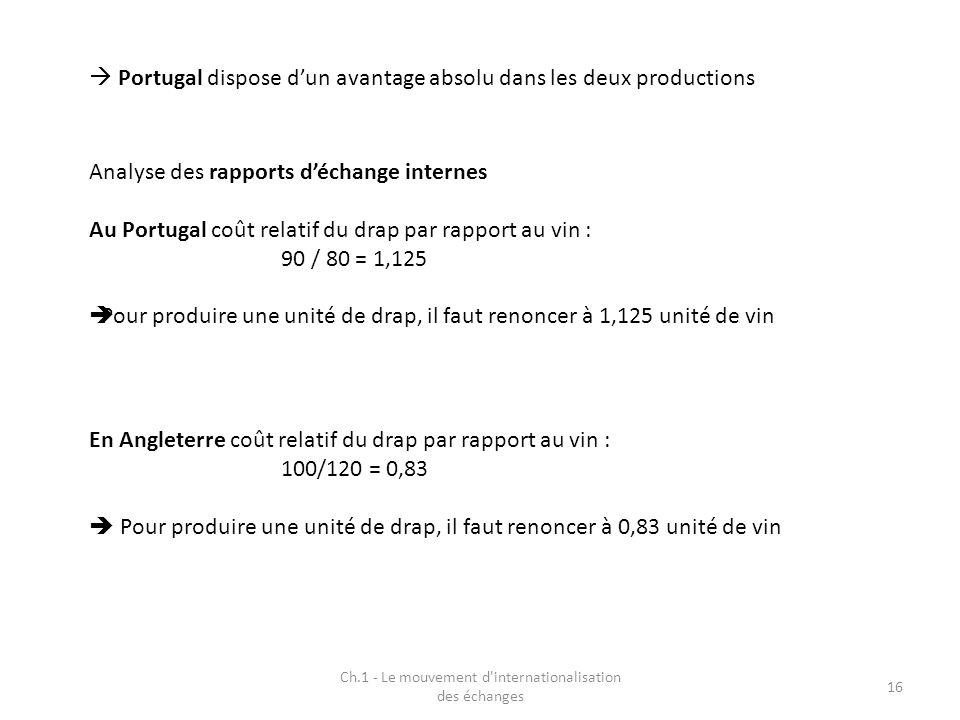 Portugal dispose dun avantage absolu dans les deux productions Analyse des rapports déchange internes Au Portugal coût relatif du drap par rapport au vin : 90 / 80 = 1,125 Pour produire une unité de drap, il faut renoncer à 1,125 unité de vin Ch.1 - Le mouvement d internationalisation des échanges 16 En Angleterre coût relatif du drap par rapport au vin : 100/120 = 0,83 Pour produire une unité de drap, il faut renoncer à 0,83 unité de vin