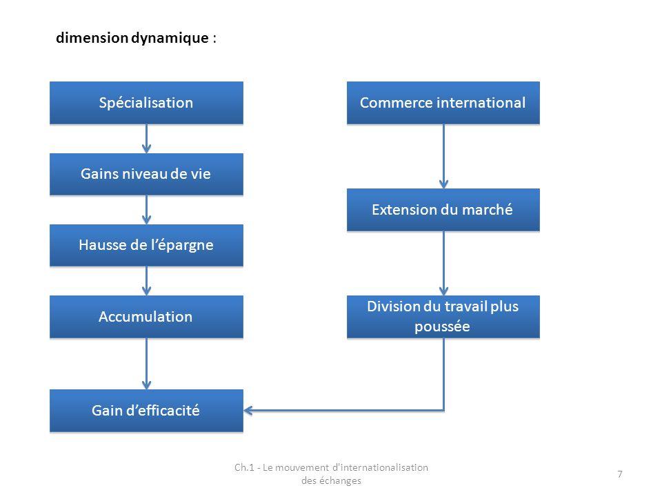 7 dimension dynamique : Spécialisation Commerce international Gains niveau de vie Hausse de lépargne Accumulation Gain defficacité Extension du marché Division du travail plus poussée