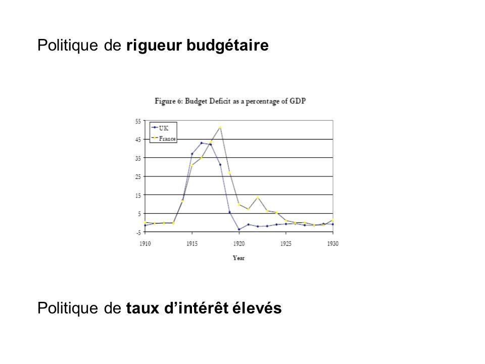 Politique de rigueur budgétaire Politique de taux dintérêt élevés