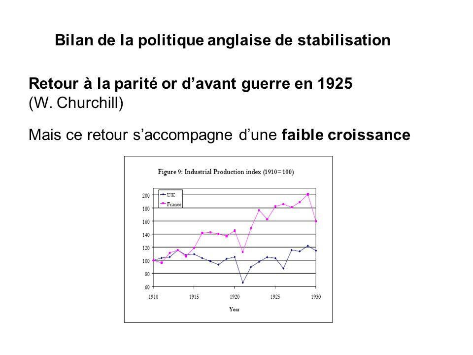 Bilan de la politique anglaise de stabilisation Retour à la parité or davant guerre en 1925 (W. Churchill) Mais ce retour saccompagne dune faible croi