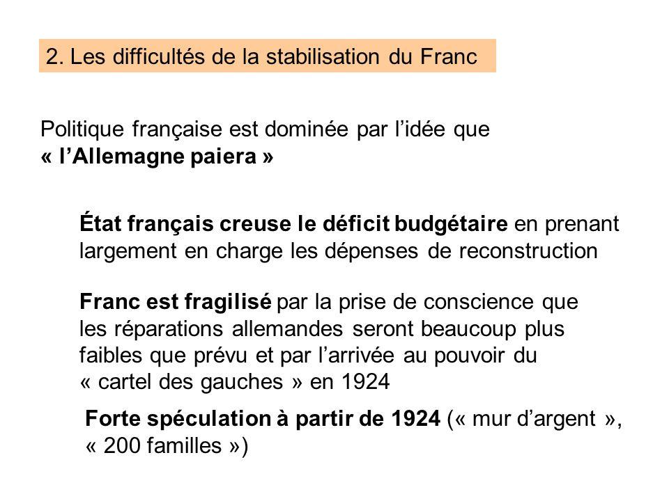 2. Les difficultés de la stabilisation du Franc Politique française est dominée par lidée que « lAllemagne paiera » État français creuse le déficit bu