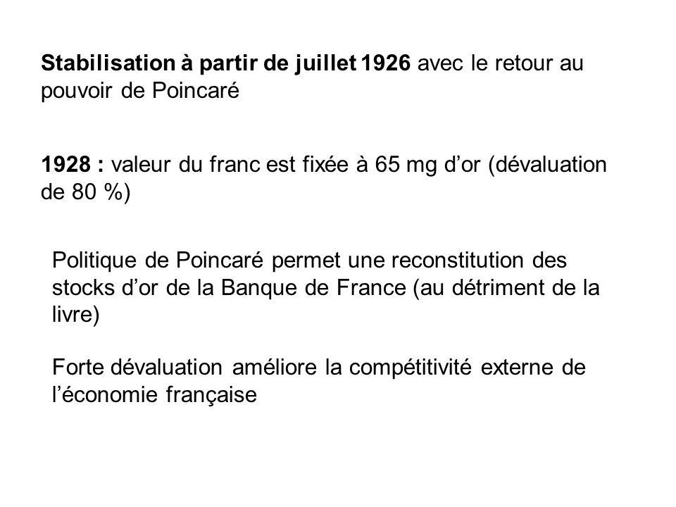 Stabilisation à partir de juillet 1926 avec le retour au pouvoir de Poincaré 1928 : valeur du franc est fixée à 65 mg dor (dévaluation de 80 %) Politique de Poincaré permet une reconstitution des stocks dor de la Banque de France (au détriment de la livre) Forte dévaluation améliore la compétitivité externe de léconomie française