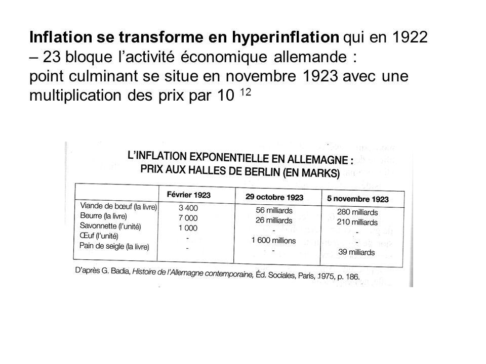 Inflation se transforme en hyperinflation qui en 1922 – 23 bloque lactivité économique allemande : point culminant se situe en novembre 1923 avec une multiplication des prix par 10 12