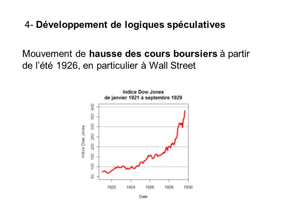 4- Développement de logiques spéculatives Mouvement de hausse des cours boursiers à partir de lété 1926, en particulier à Wall Street