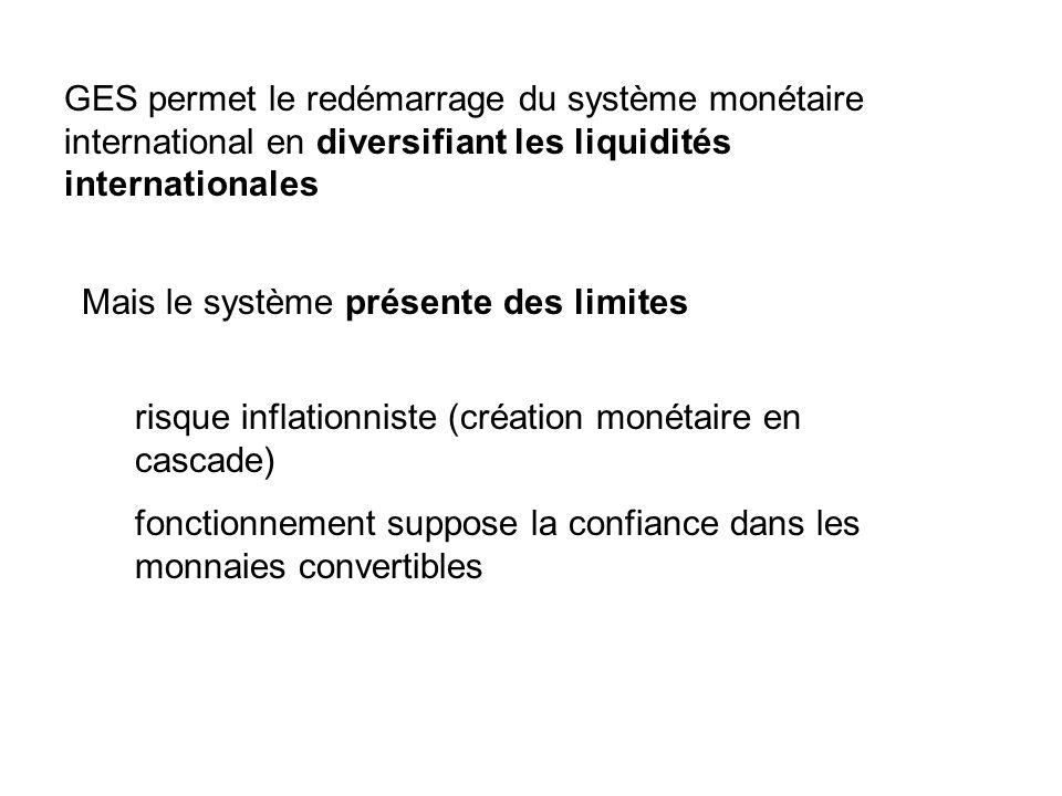 GES permet le redémarrage du système monétaire international en diversifiant les liquidités internationales Mais le système présente des limites fonctionnement suppose la confiance dans les monnaies convertibles risque inflationniste (création monétaire en cascade)