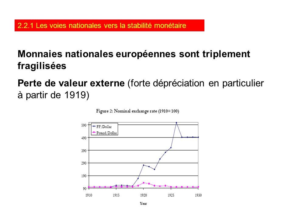 2.2.1 Les voies nationales vers la stabilité monétaire Monnaies nationales européennes sont triplement fragilisées Perte de valeur externe (forte dépr