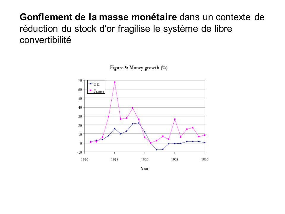 Gonflement de la masse monétaire dans un contexte de réduction du stock dor fragilise le système de libre convertibilité