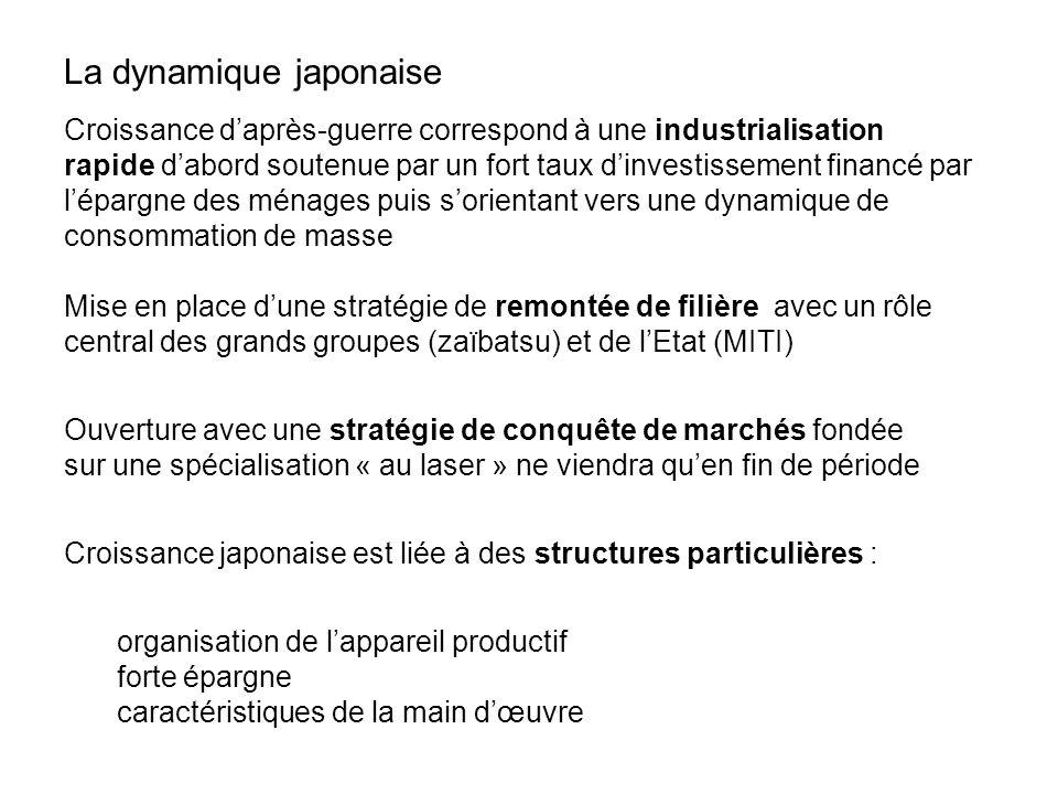 La dynamique japonaise Croissance daprès-guerre correspond à une industrialisation rapide dabord soutenue par un fort taux dinvestissement financé par