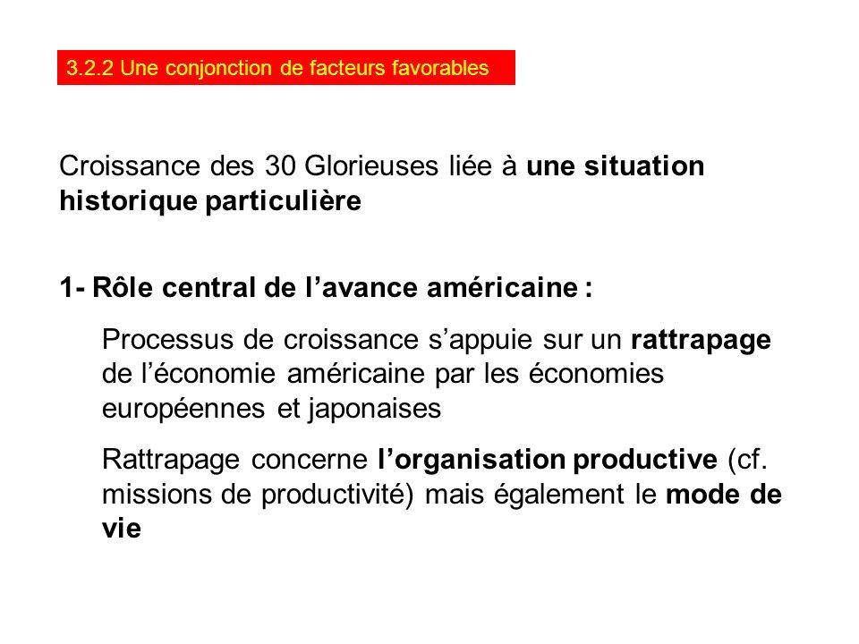3.2.2 Une conjonction de facteurs favorables Croissance des 30 Glorieuses liée à une situation historique particulière 1- Rôle central de lavance amér