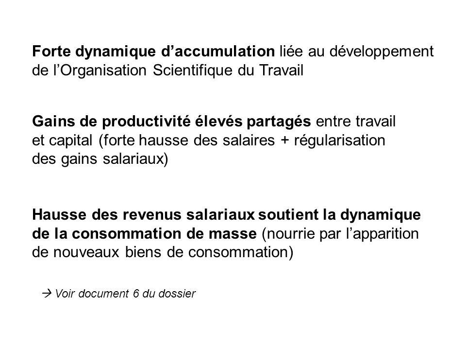 Forte dynamique daccumulation liée au développement de lOrganisation Scientifique du Travail Gains de productivité élevés partagés entre travail et ca